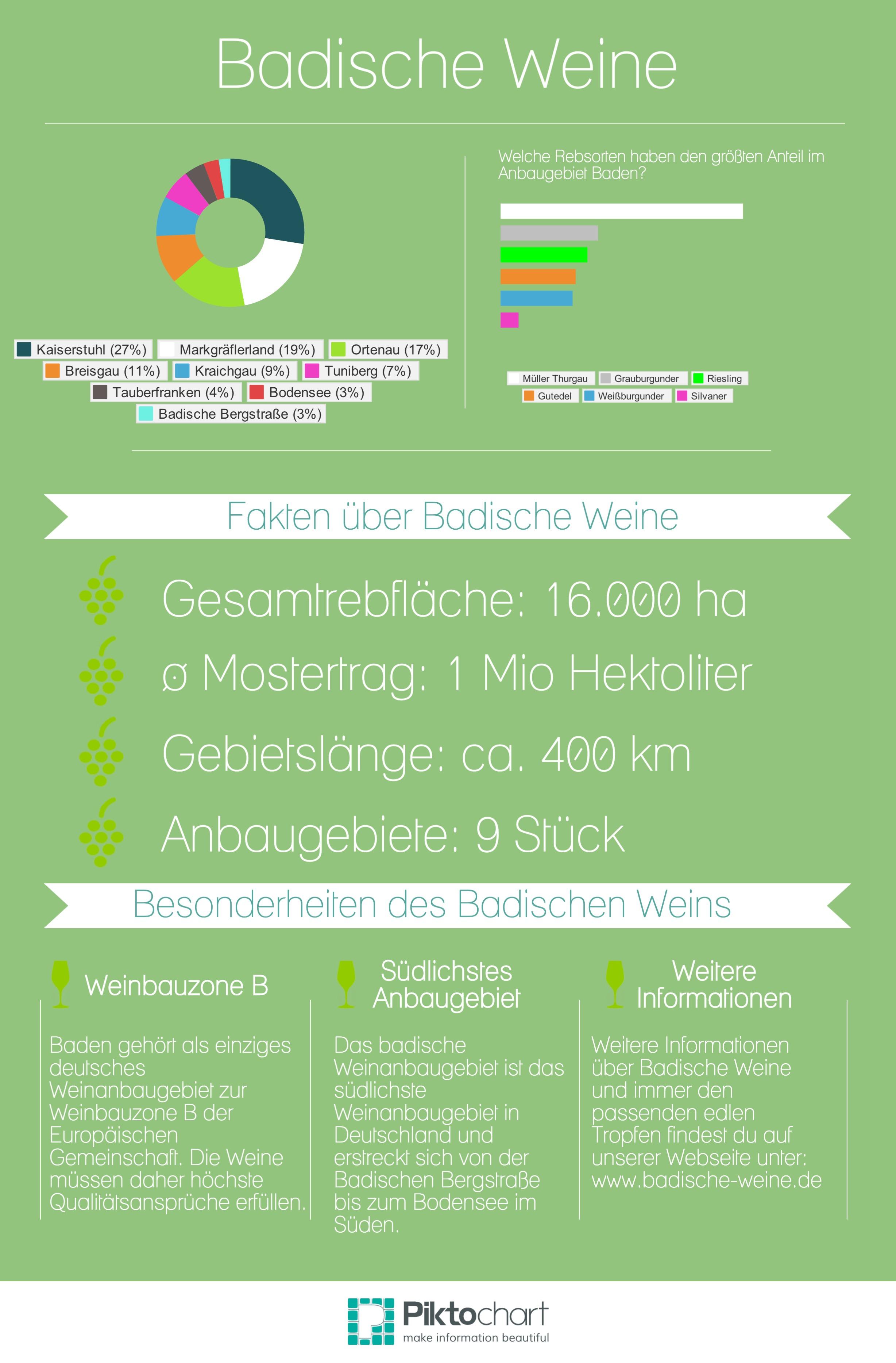 Infografik-Badische-Weinanbaugebiete