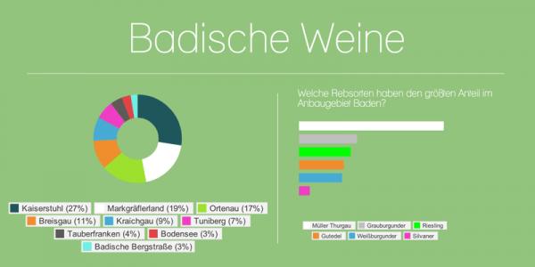 badische-weine-infografik-thumbnail